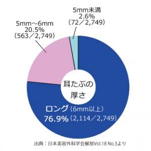 ロング軸_グラフ